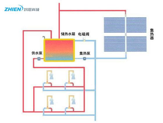 工厂(集体员工宿舍)太阳能热水工程运行原理及方案特点