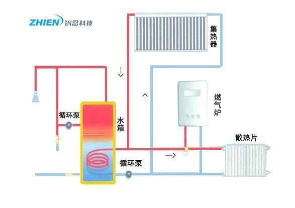高档小区(别墅)太阳能热水工程运行原理及方案特点