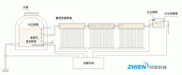 联接管式太阳能热水器工程原理及特点详解