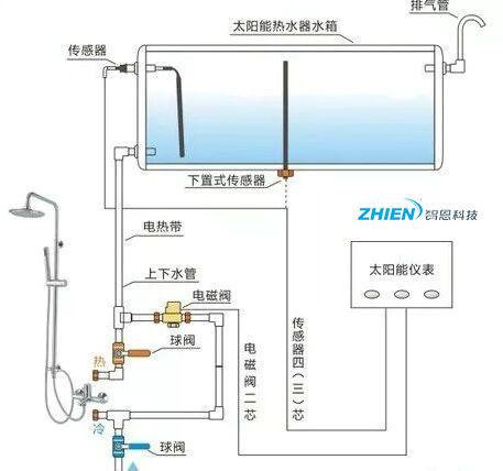 皇明太阳能热水器不上水维修方法