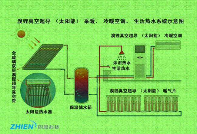 太阳能空调工作原理 太阳能空调怎么样