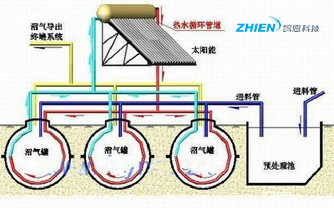 太阳能沼气池的原理与优点 真是冬日里的暖阳