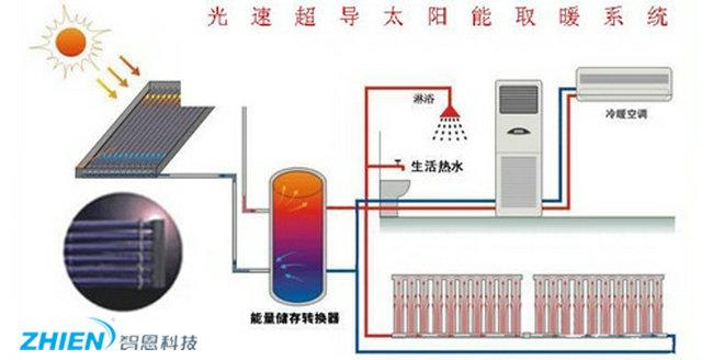 太阳能暖气片优缺点及使用注意事项有哪些