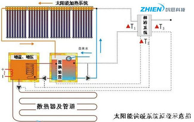 节能环保新产品:太阳能超导地热采暖